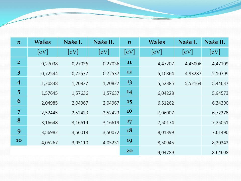 n Wales Naše I. Naše II. [eV] 2 11 3 12 4 13 5 14 6 15 7 16 8 17 9 18